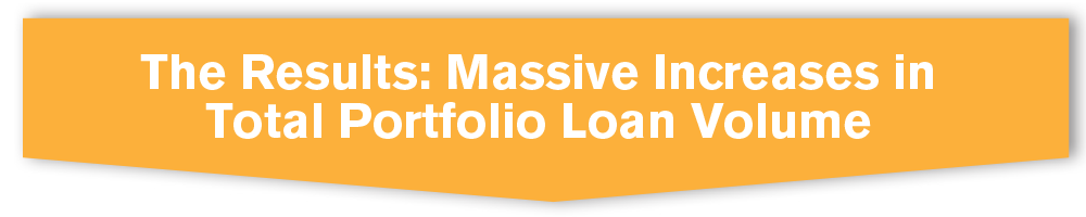 The Results: Massive Increases in Total Portfolio Loan Volume